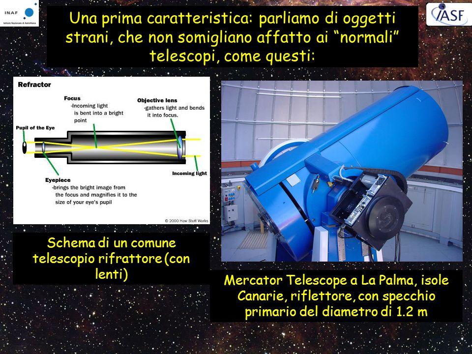 Schema di un comune telescopio rifrattore (con lenti)