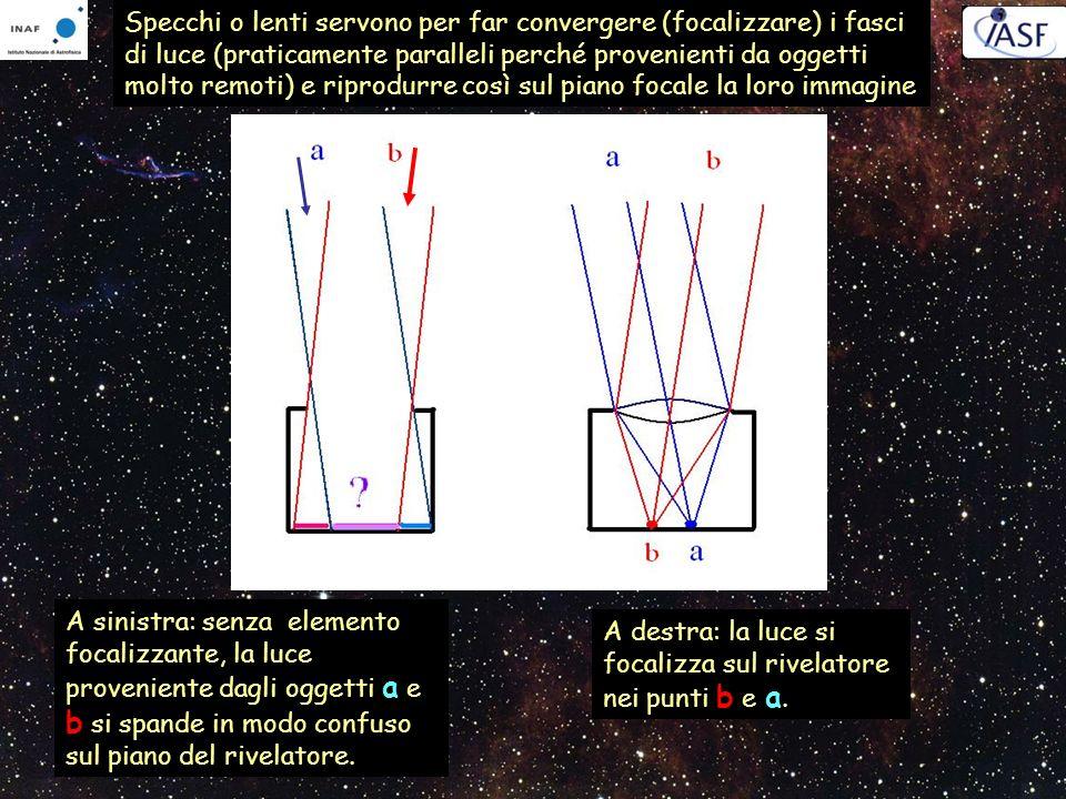 Specchi o lenti servono per far convergere (focalizzare) i fasci di luce (praticamente paralleli perché provenienti da oggetti molto remoti) e riprodurre così sul piano focale la loro immagine