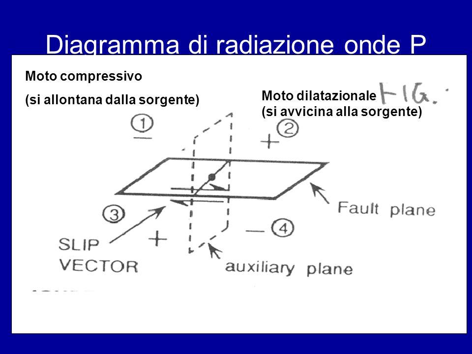 Diagramma di radiazione onde P