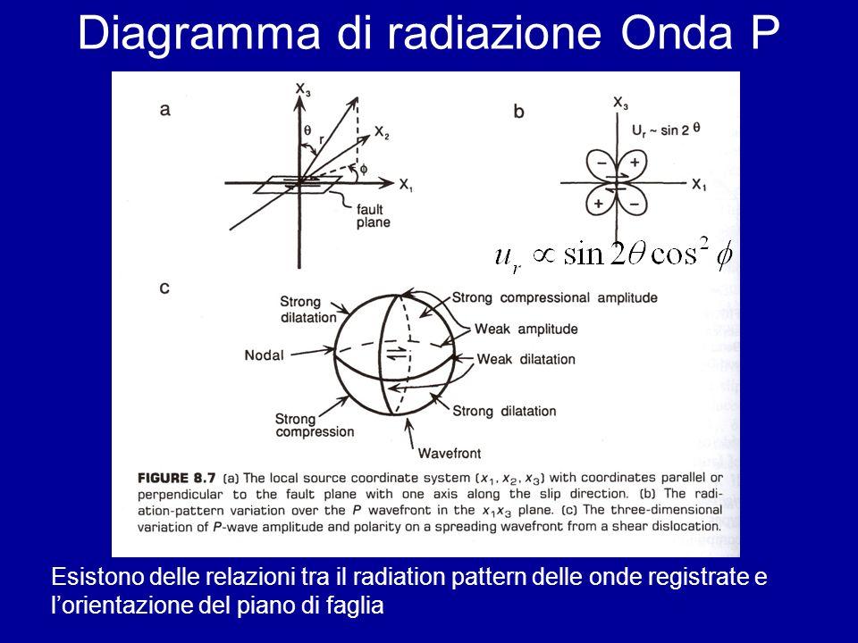 Diagramma di radiazione Onda P