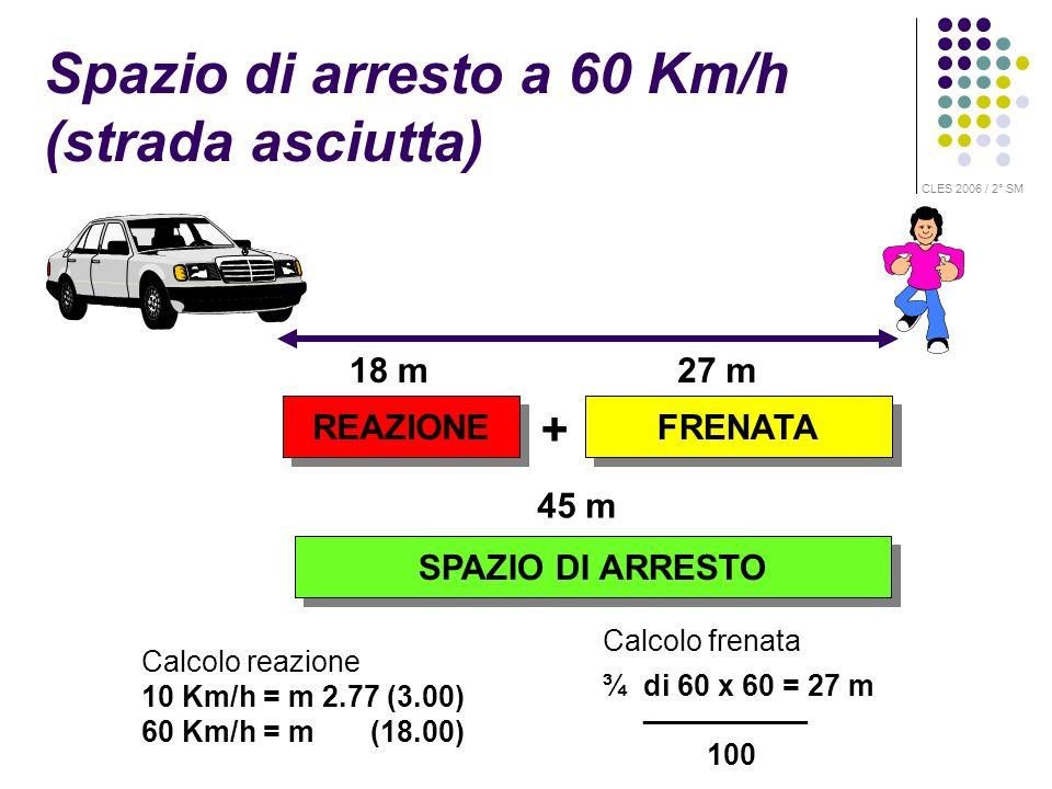 Spazio di arresto a 60 Km/h (strada asciutta)