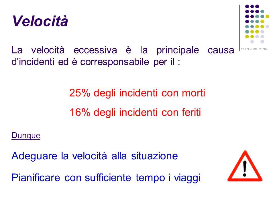 Velocità 25% degli incidenti con morti 16% degli incidenti con feriti