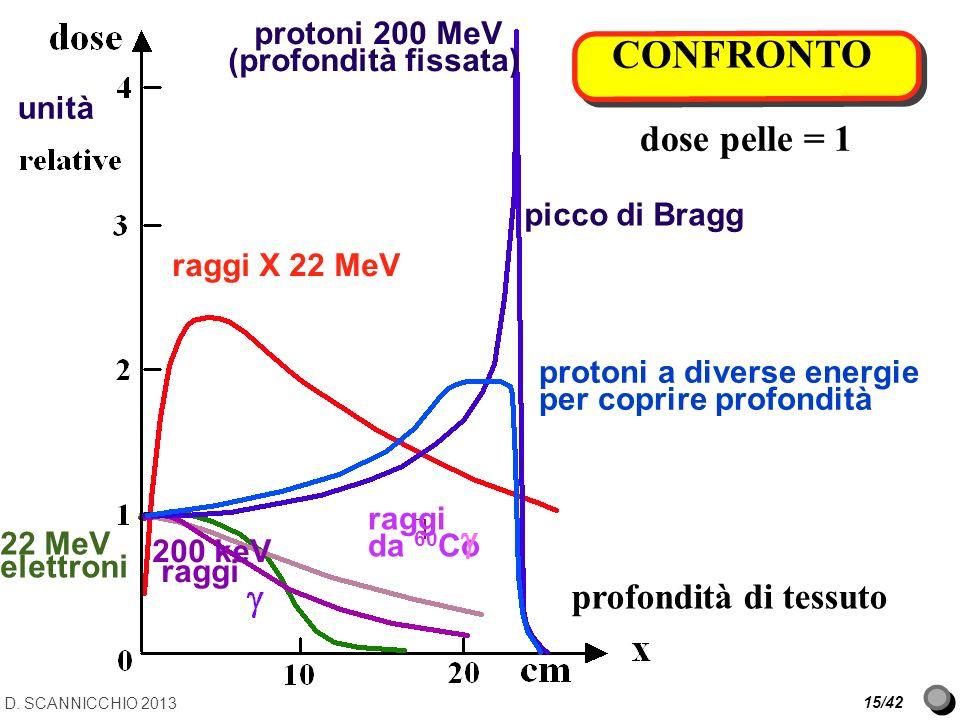 CONFRONTO dose pelle = 1 profondità di tessuto protoni 200 MeV