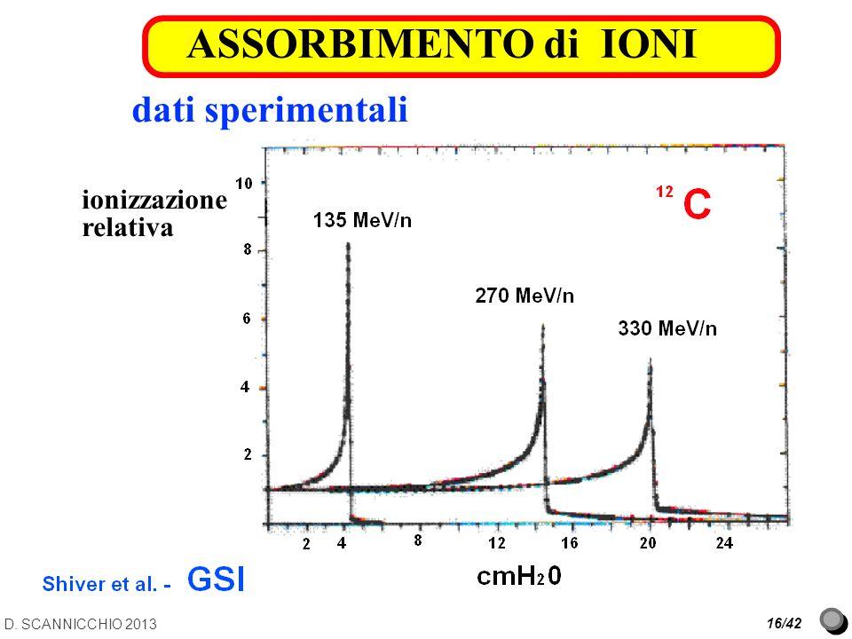 ASSORBIMENTO di IONI dati sperimentali ionizzazione relativa