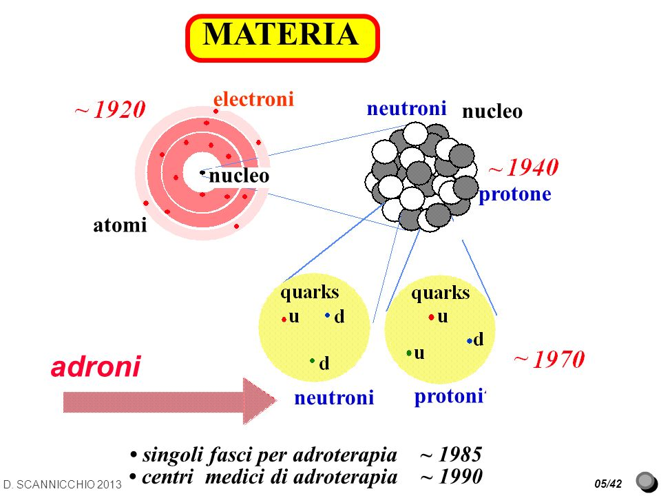 MATERIA adroni electroni neutroni nucleo protone atomi protoni