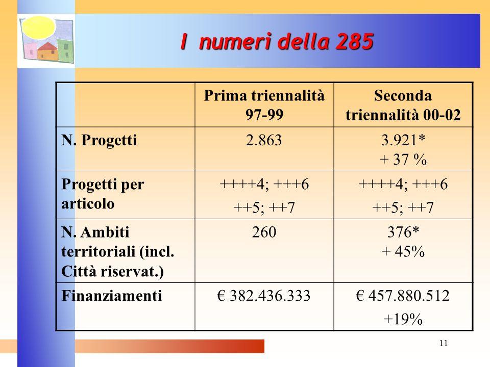I numeri della 285 Prima triennalità 97-99 Seconda triennalità 00-02