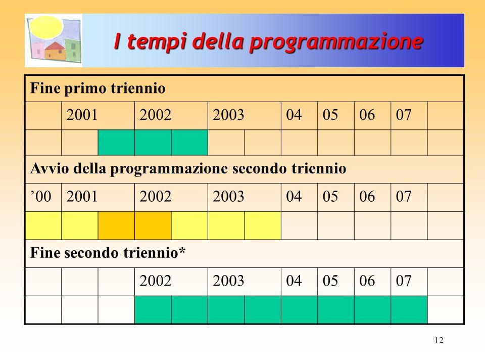 I tempi della programmazione