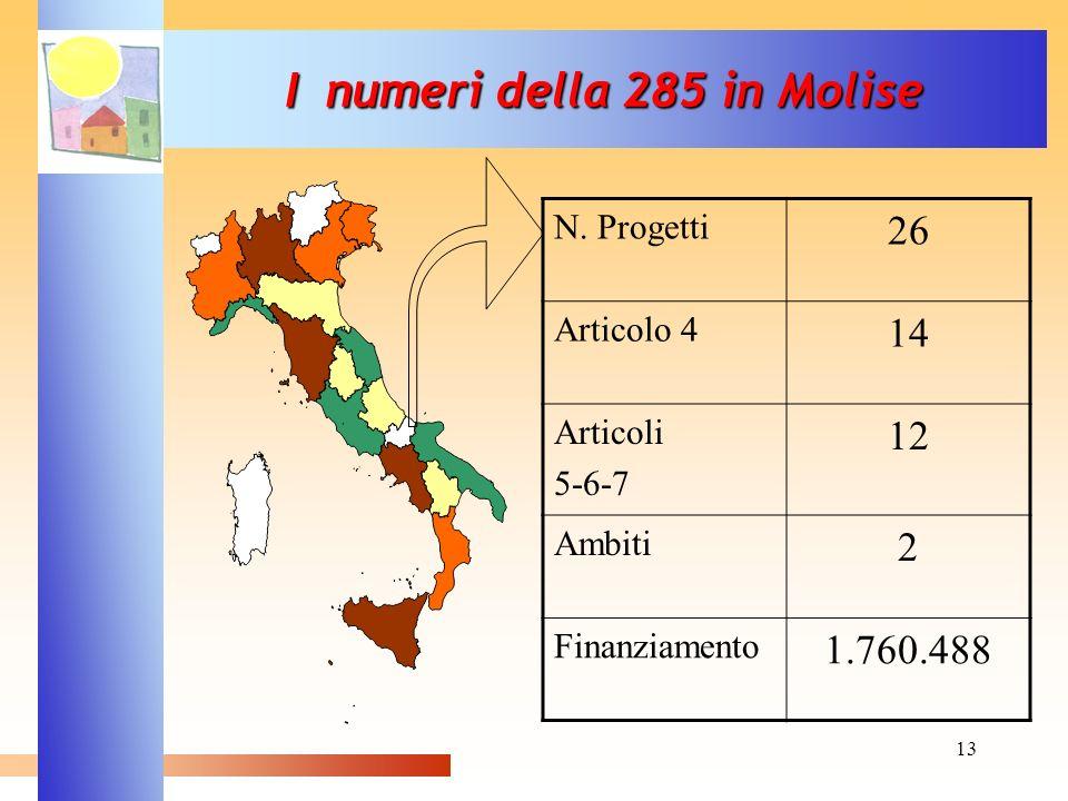 I numeri della 285 in Molise