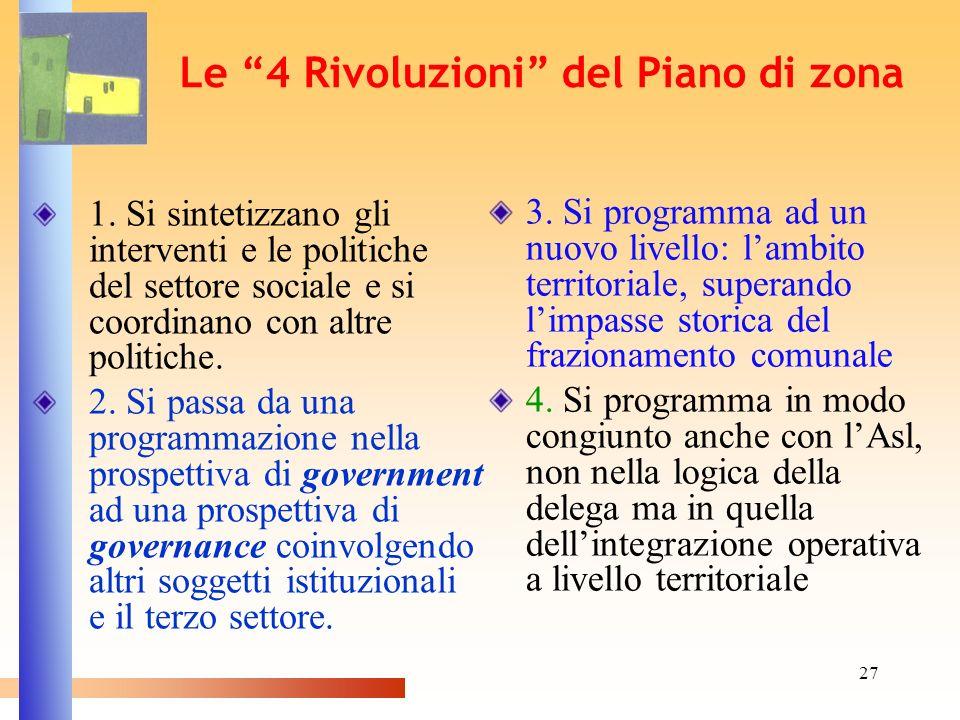 Le 4 Rivoluzioni del Piano di zona
