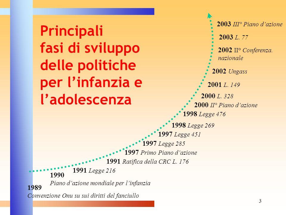 2003 III° Piano d'azione Principali fasi di sviluppo delle politiche per l'infanzia e l'adolescenza.