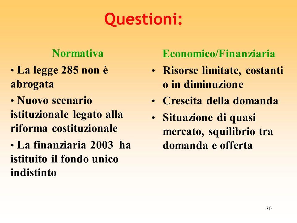Economico/Finanziaria