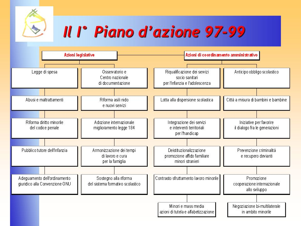 Il I° Piano d'azione 97-99