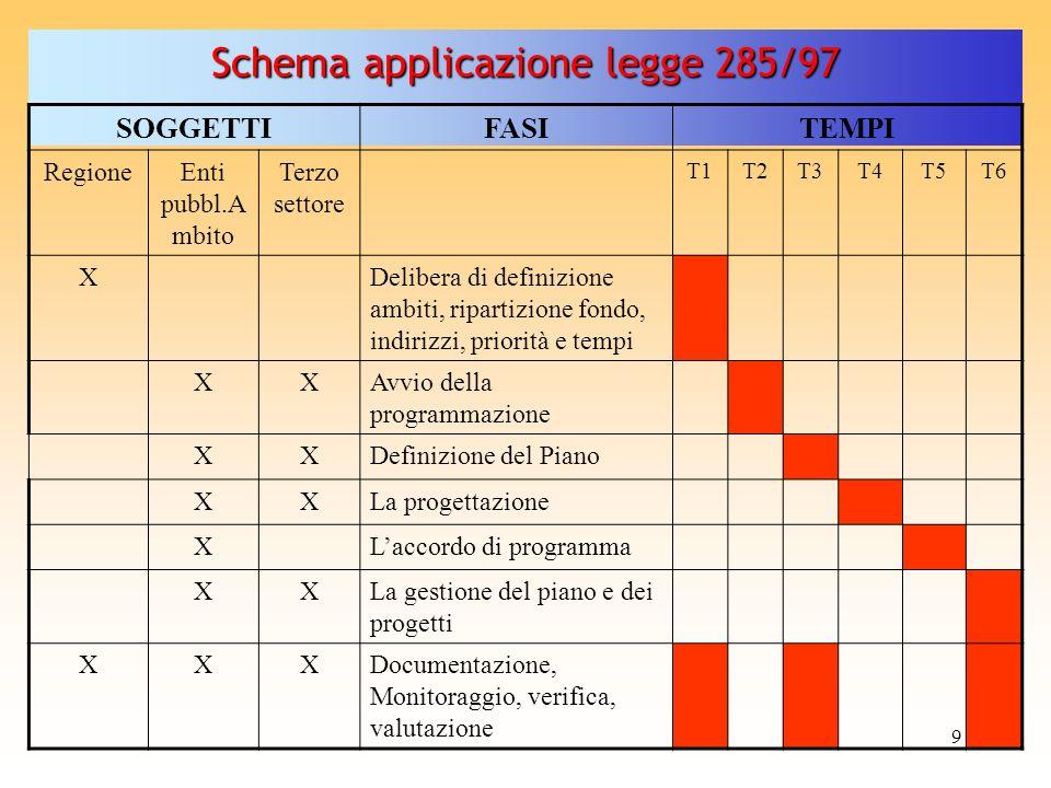 Schema applicazione legge 285/97