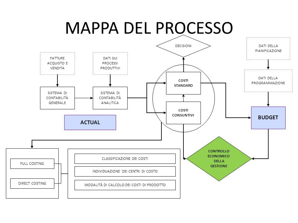 MAPPA DEL PROCESSO BUDGET ACTUAL DECISIONI DATI DELLA PIANIFICAZIONE