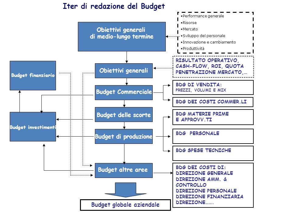 di medio-lungo termine Budget globale aziendale