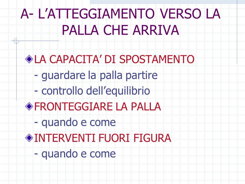 A- L'ATTEGGIAMENTO VERSO LA PALLA CHE ARRIVA
