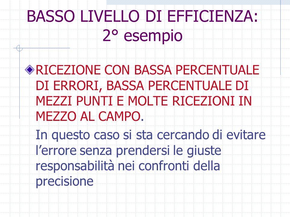 BASSO LIVELLO DI EFFICIENZA: 2° esempio