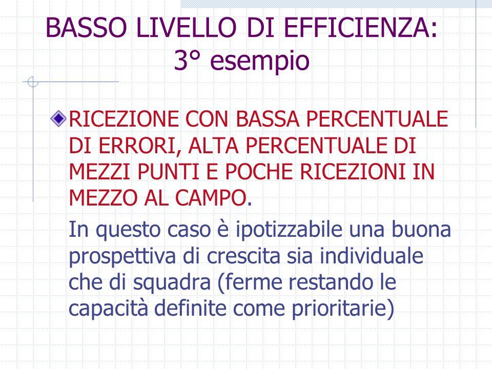 BASSO LIVELLO DI EFFICIENZA: 3° esempio