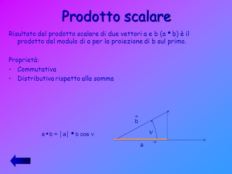 Prodotto scalare Risultato del prodotto scalare di due vettori a e b (aib) è il prodotto del modulo di a per la proiezione di b sul primo.