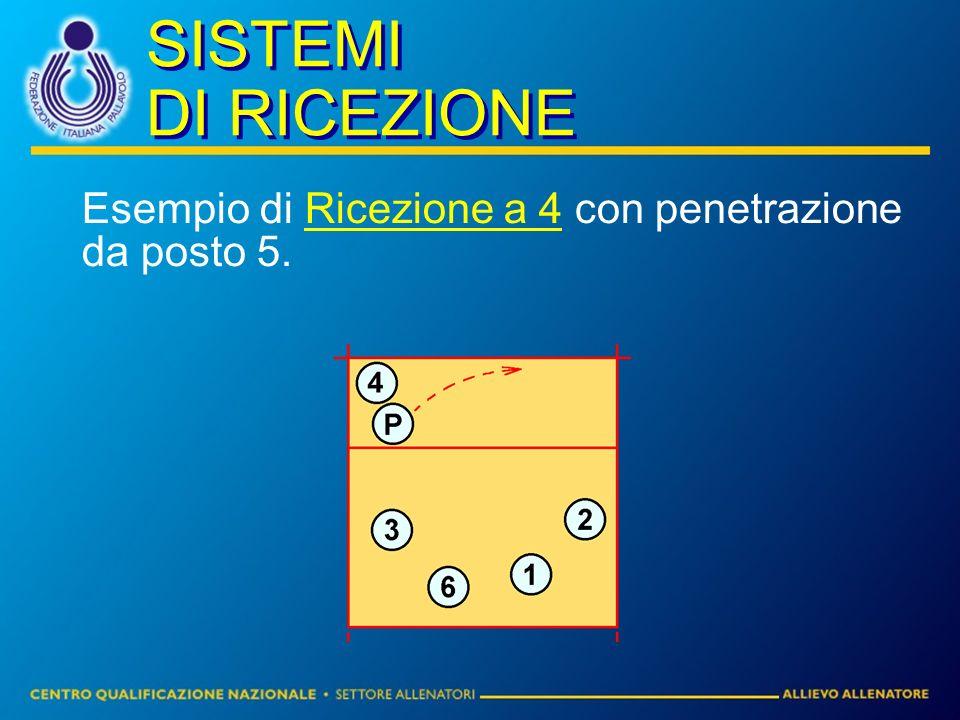 SISTEMI DI RICEZIONE Esempio di Ricezione a 4 con penetrazione da posto 5.