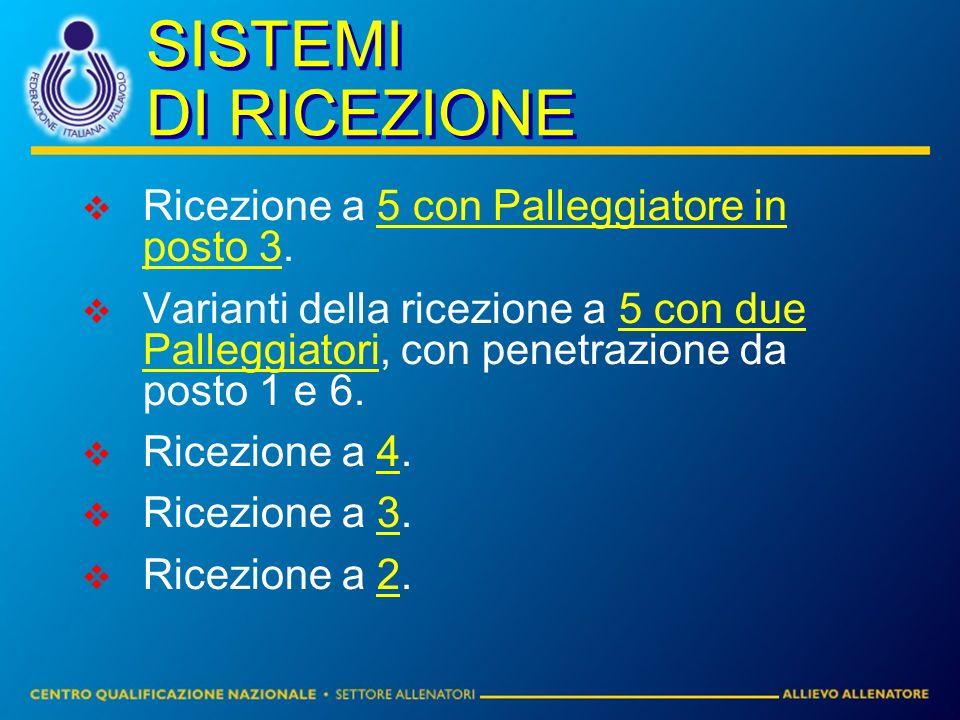 SISTEMI DI RICEZIONE Ricezione a 5 con Palleggiatore in posto 3.