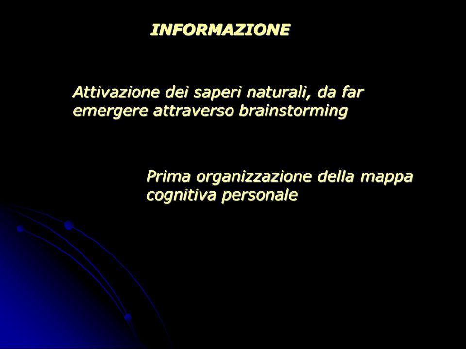 INFORMAZIONE Attivazione dei saperi naturali, da far emergere attraverso brainstorming.