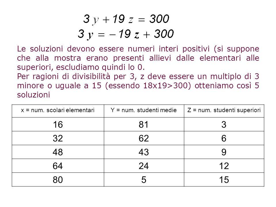 Le soluzioni devono essere numeri interi positivi (si suppone che alla mostra erano presenti allievi dalle elementari alle superiori, escludiamo quindi lo 0.