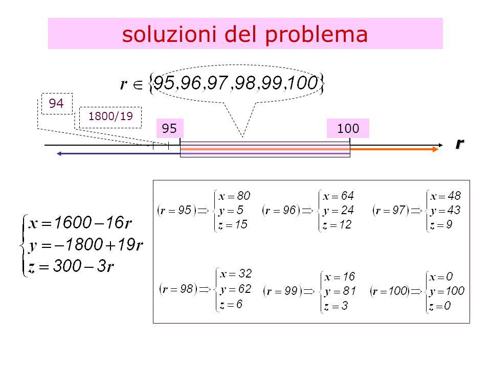 soluzioni del problema