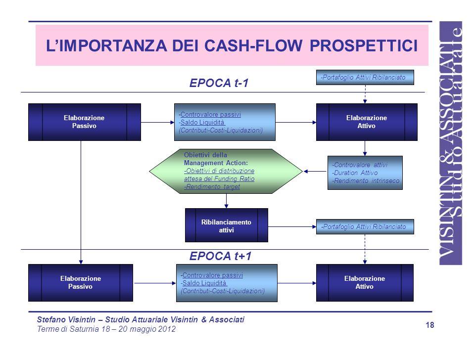 L'IMPORTANZA DEI CASH-FLOW PROSPETTICI Ribilanciamento attivi