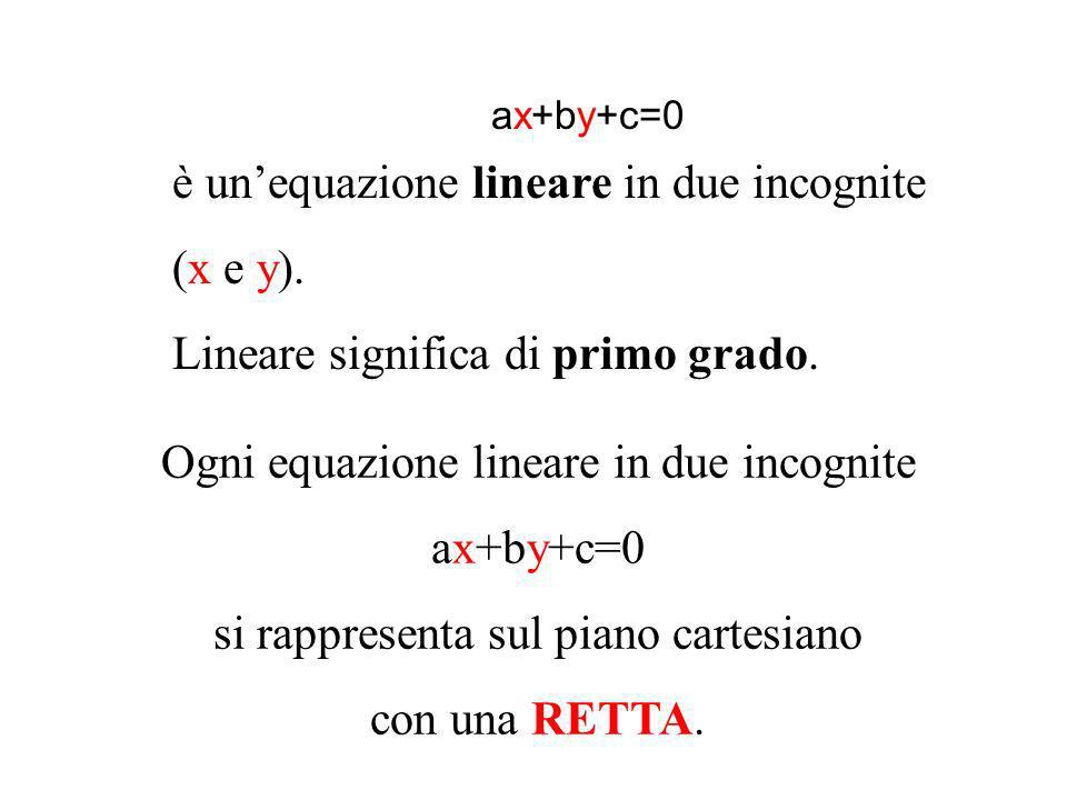 ax+by+c=0 è un'equazione lineare in due incognite (x e y).