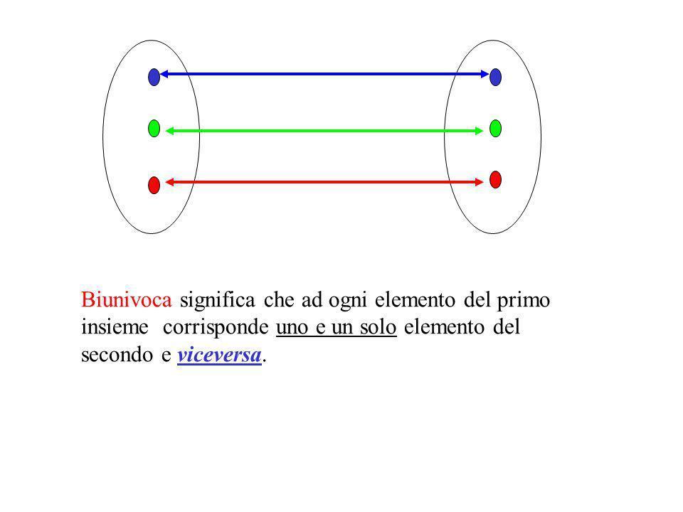 Biunivoca significa che ad ogni elemento del primo insieme corrisponde uno e un solo elemento del secondo e viceversa.