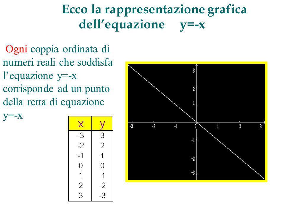 Ecco la rappresentazione grafica dell'equazione y=-x
