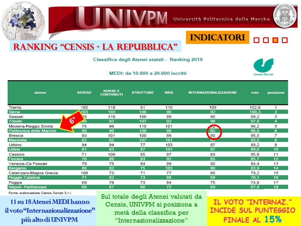 INDICATORI RANKING CENSIS - LA REPUBBLICA