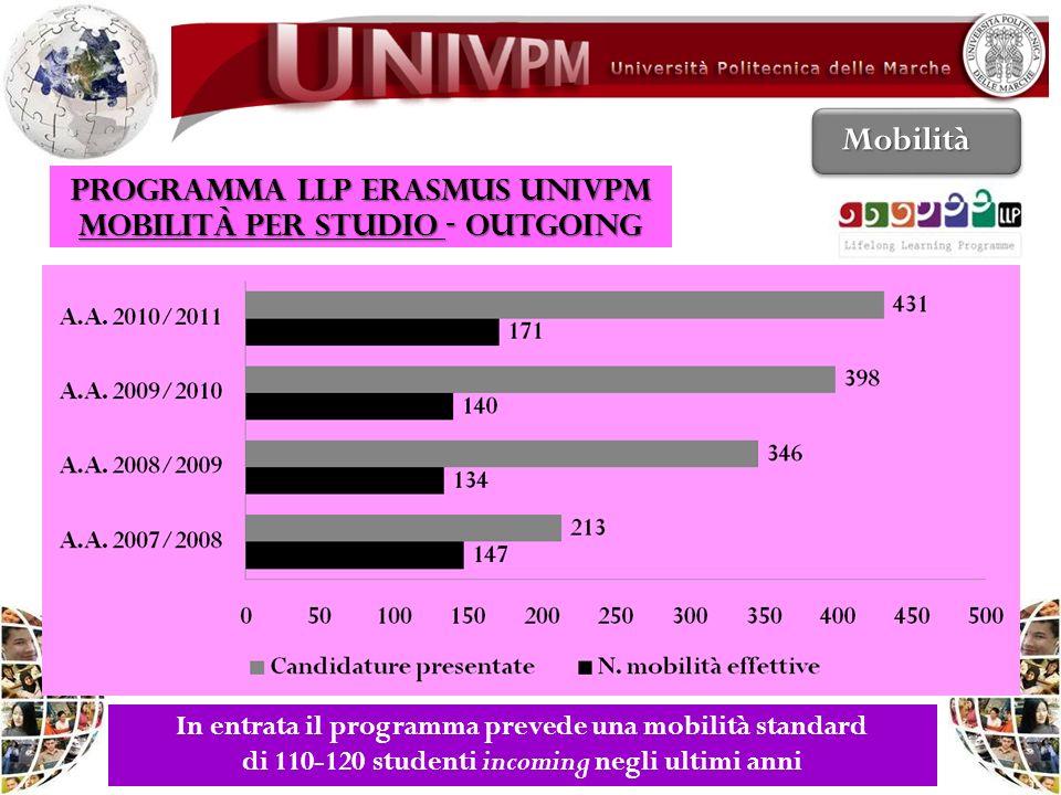 Mobilità PROGRAMMA LLP ERASMUS UNIVPM Mobilità per studio - OUTGOING