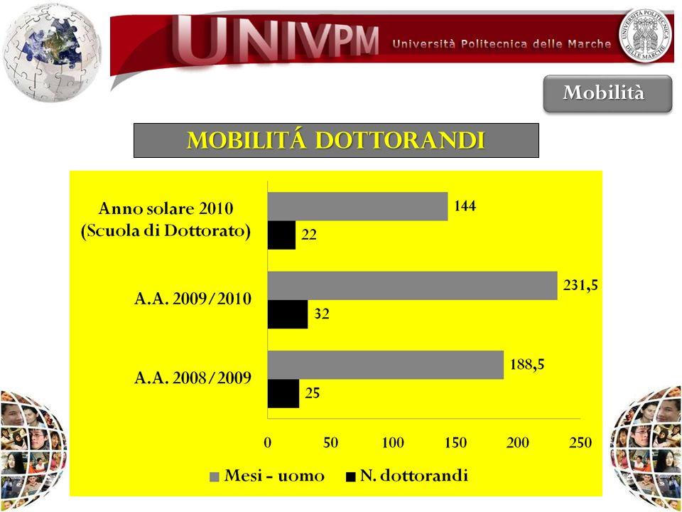 Mobilità MOBILITÁ DOTTORANDI