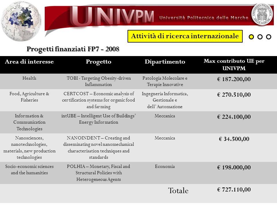 Attività di ricerca internazionale Max contributo UE per UNIVPM