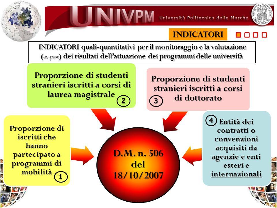 INDICATORI INDICATORI quali-quantitativi per il monitoraggio e la valutazione (ex-post) dei risultati dell'attuazione dei programmi delle università.