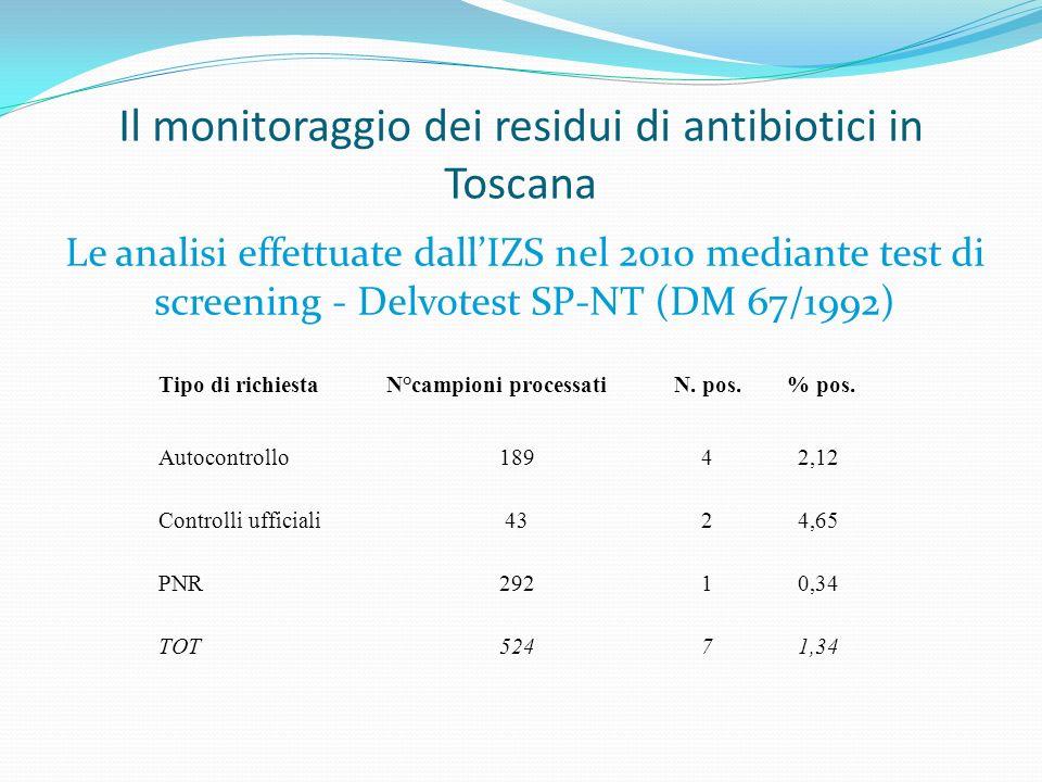 Il monitoraggio dei residui di antibiotici in Toscana