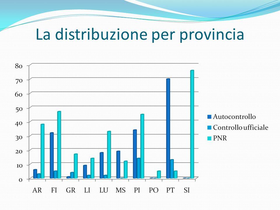 La distribuzione per provincia