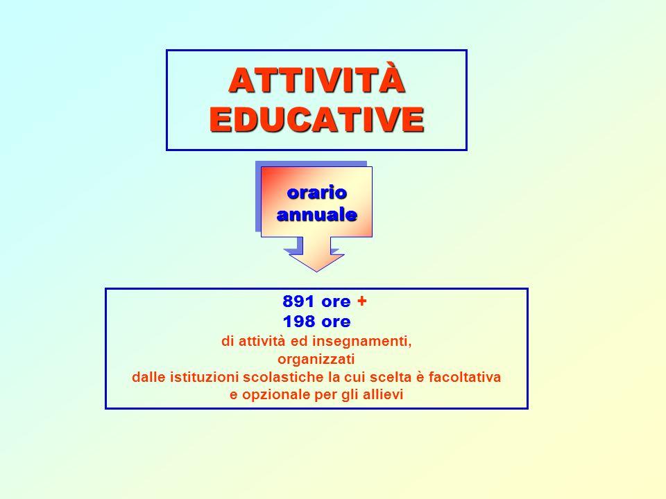 ATTIVITÀ EDUCATIVE orario annuale 891 ore + 198 ore