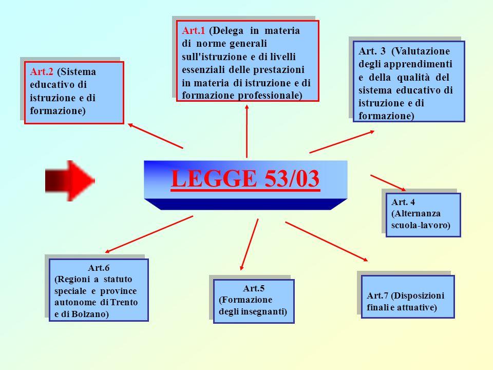 Art.1 (Delega in materia di norme generali sull istruzione e di livelli essenziali delle prestazioni in materia di istruzione e di formazione professionale)