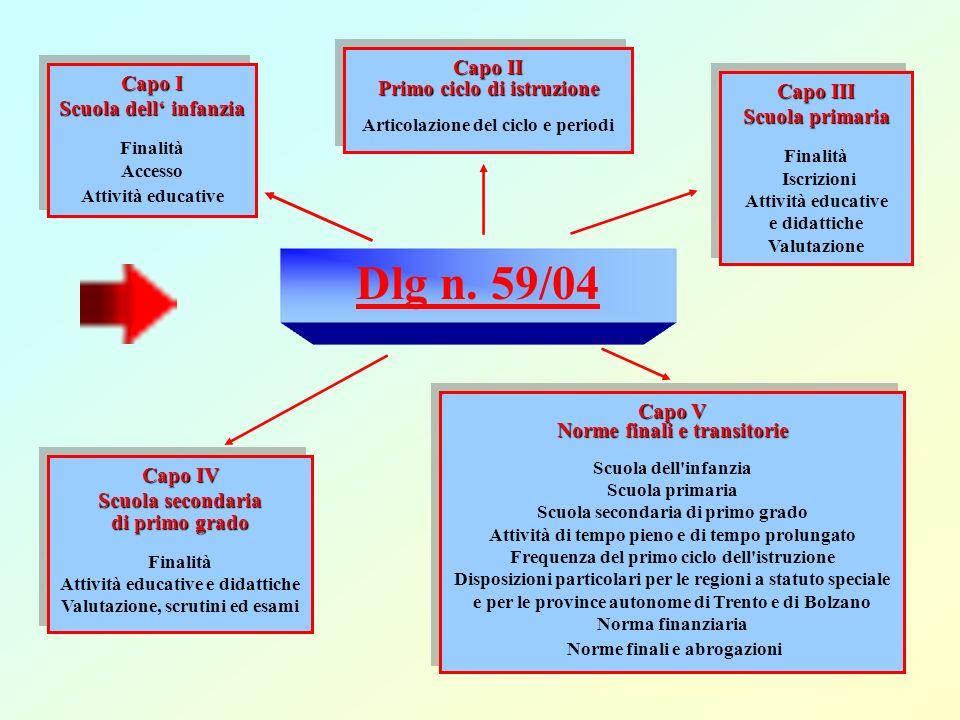 Dlg n. 59/04 Capo II Primo ciclo di istruzione Capo I Capo III
