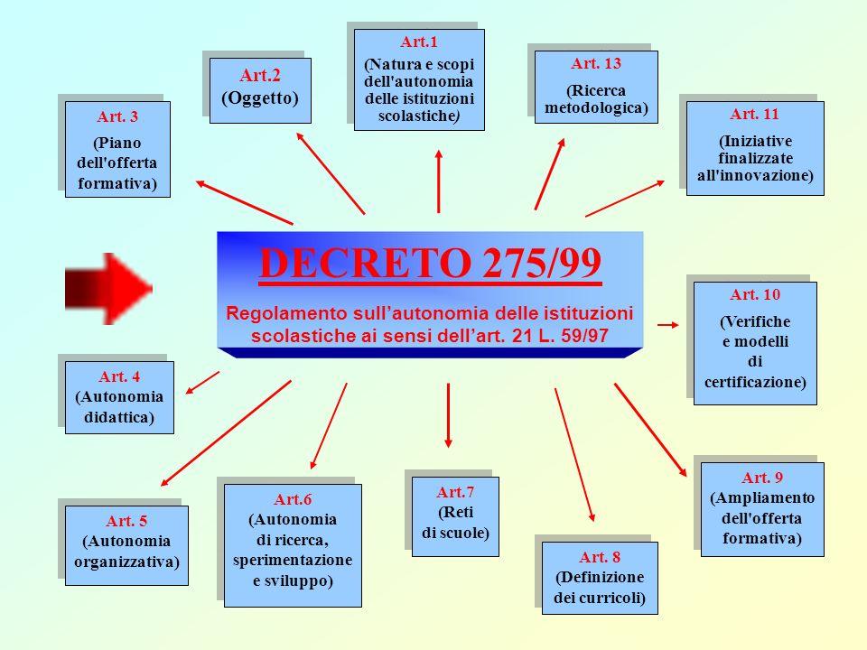 DECRETO 275/99 Art.2 (Oggetto)