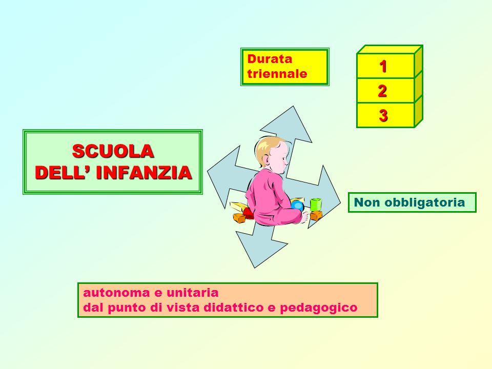 SCUOLA DELL' INFANZIA 1 3 2 Durata triennale Non obbligatoria