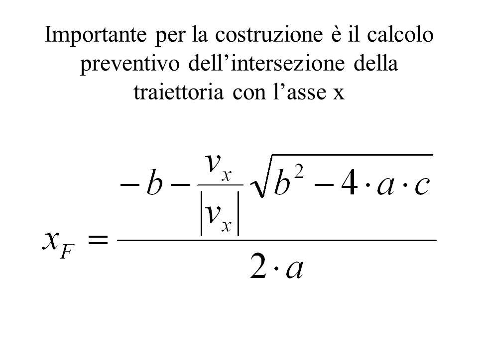 Importante per la costruzione è il calcolo preventivo dell'intersezione della traiettoria con l'asse x