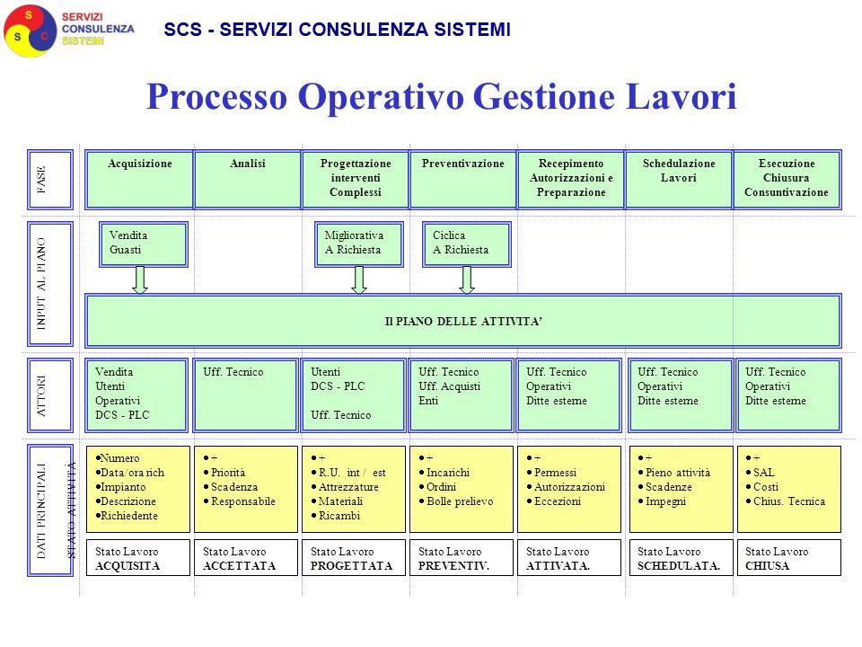 Processo Operativo Gestione Lavori