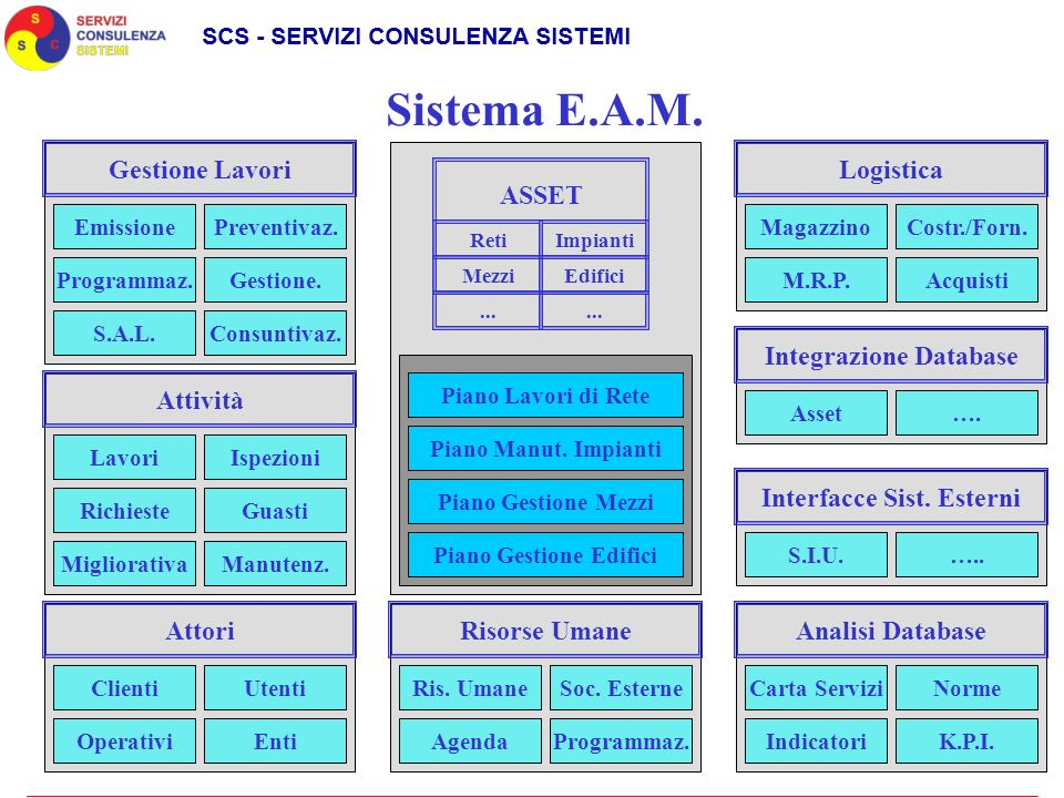Integrazione Database Interfacce Sist. Esterni Piano Gestione Edifici