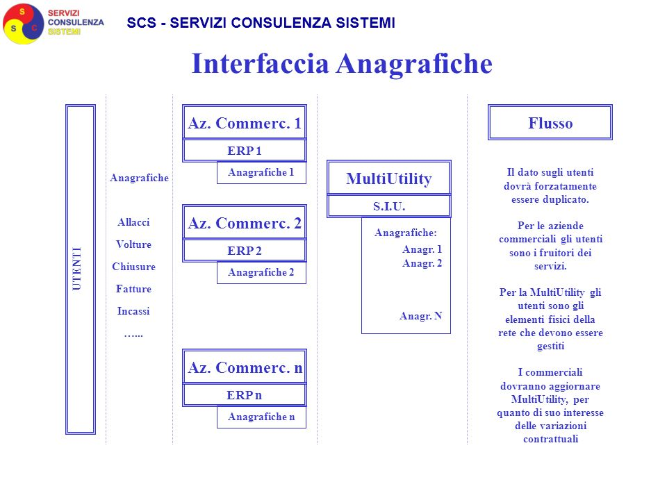 Interfaccia Anagrafiche