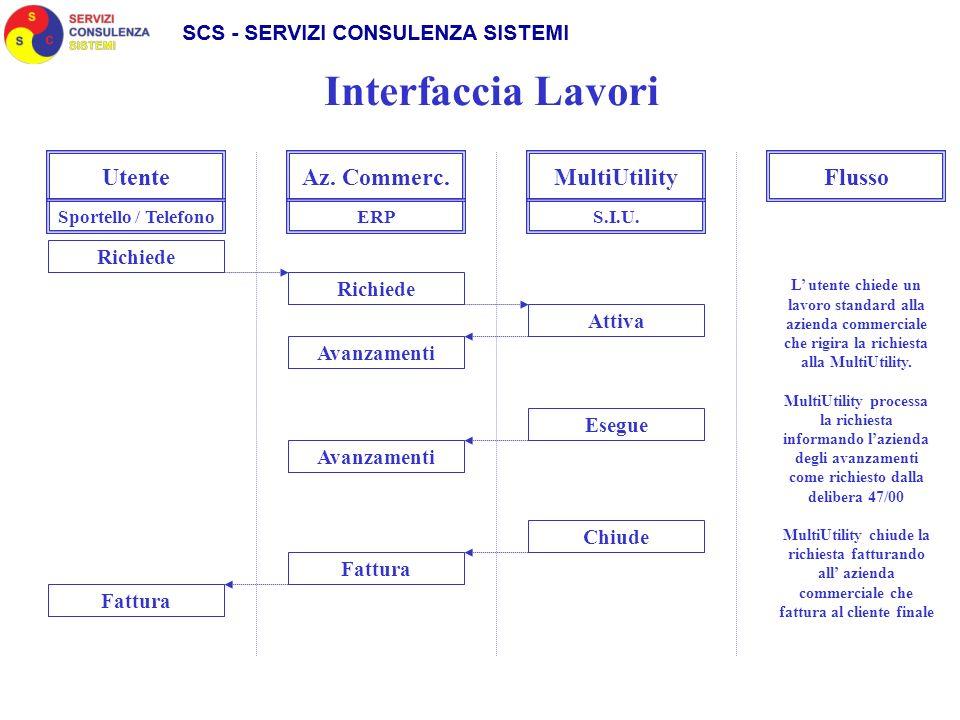 Interfaccia Lavori Utente Az. Commerc. MultiUtility Flusso Richiede