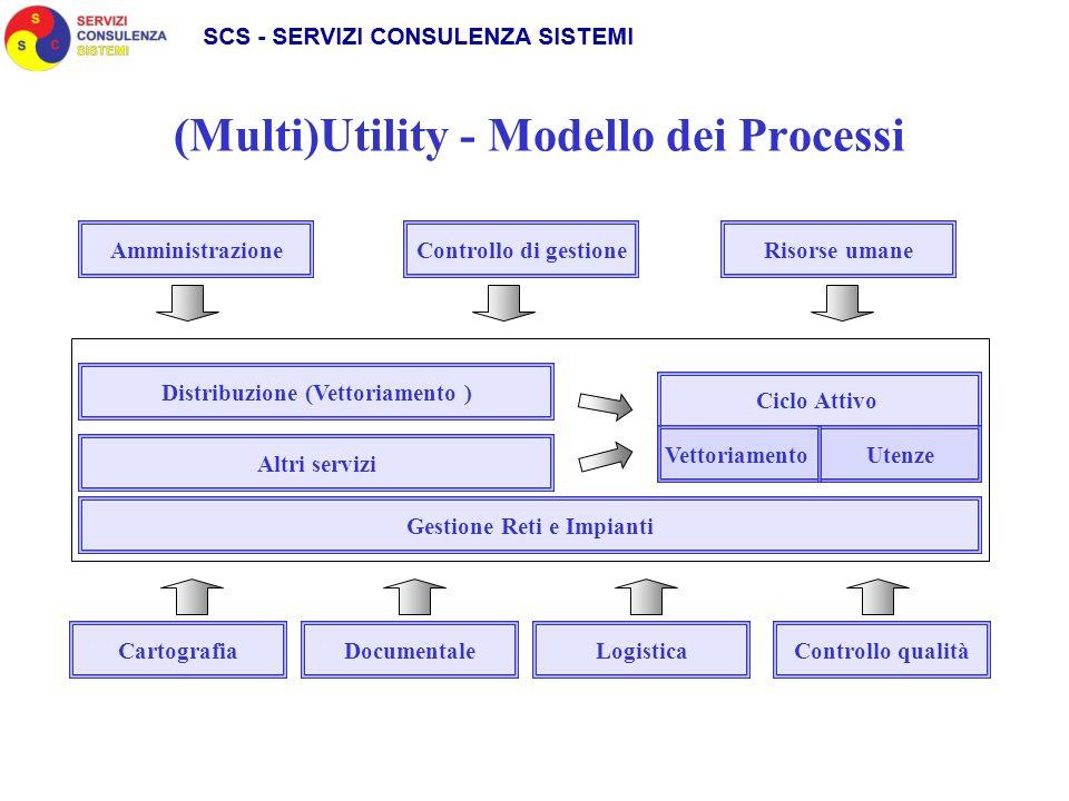 (Multi)Utility - Modello dei Processi